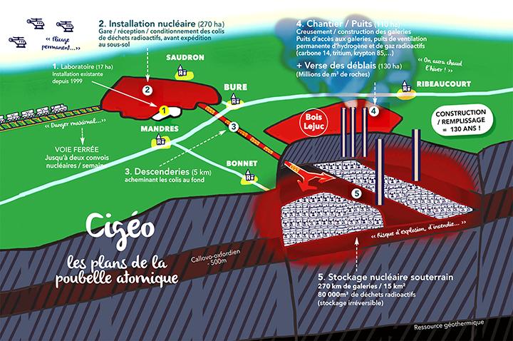 L'Autorité Environnementale critique le DUP de CIGÉO.
